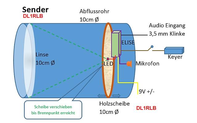 Bauplan Lichtsprechen Zeichnung DL1RLB