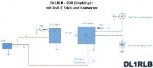 DL1RLB Schaltung Einbau SDR Stick in HF Box